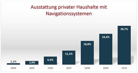 Navigationsgeraete-Grafik-1